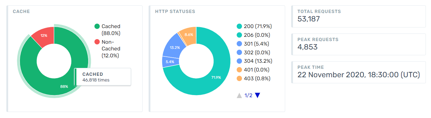 http-status-codes-cached